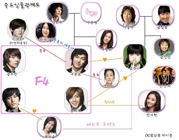Boys Over Flowers movie scenes as Yoon Ji Hoo