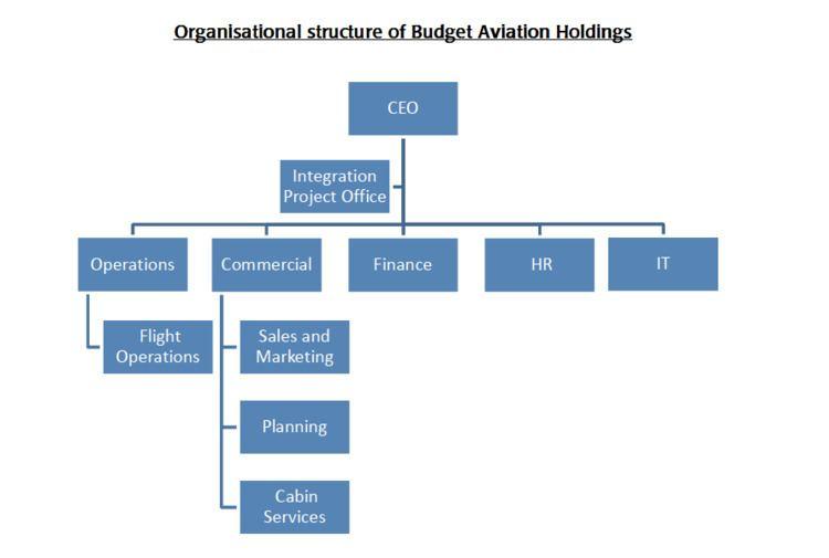 Budget Aviation Holdings httpsmediasuperadrianmecomwpcontentuploads
