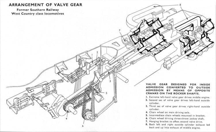 Bulleid chain-driven valve gear
