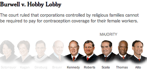 Burwell v. Hobby Lobby Stores, Inc. httpsstatic01nytcomimages20140701us01sc
