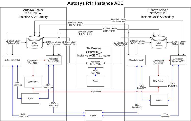 Autosys Architecture