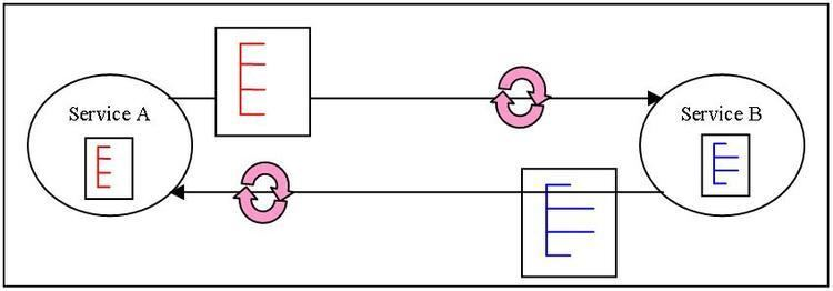 Canonical schema pattern