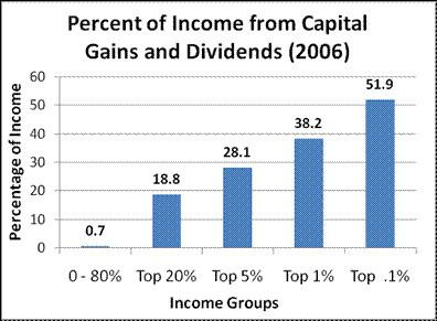 Capital gains tax in the United States