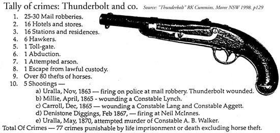 Captain Thunderbolt Captain Thunderbolt Tocals bushranger