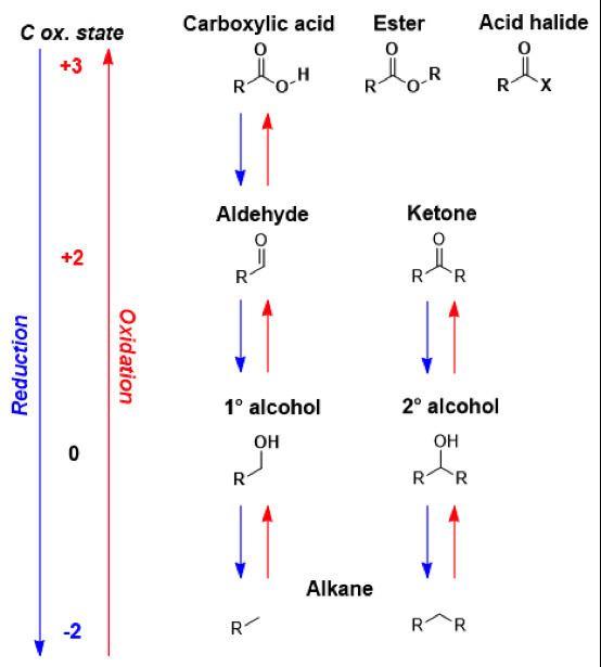 Carbonyl reduction