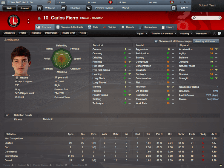 Carlos Fierro The two best signings on FM12 Carlos Fierro and Erick Torres