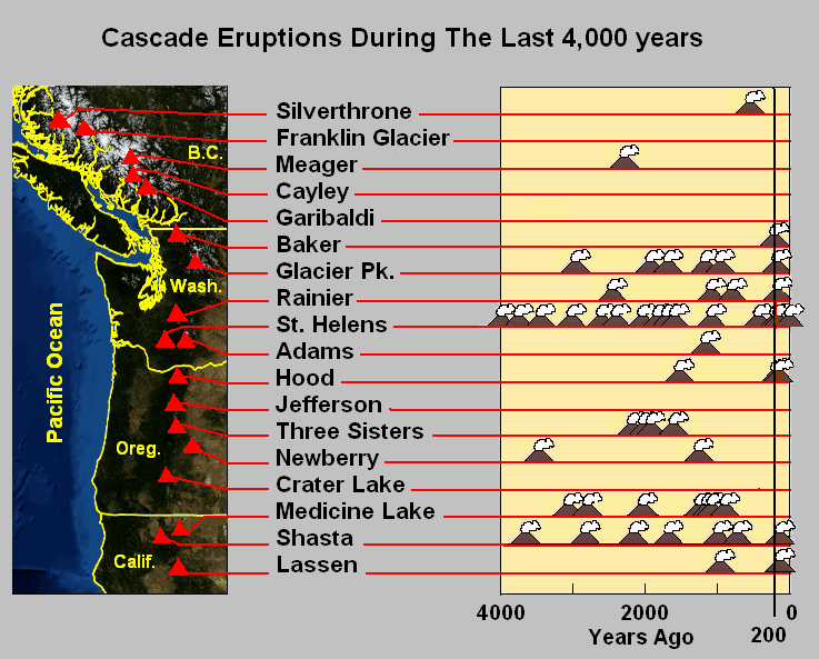 Cascade Range in the past, History of Cascade Range