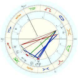 Catharose de Petri Catharose De Petri horoscope for birth date 5 February 1902 born