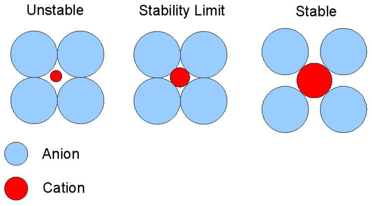 Cation-anion radius ratio