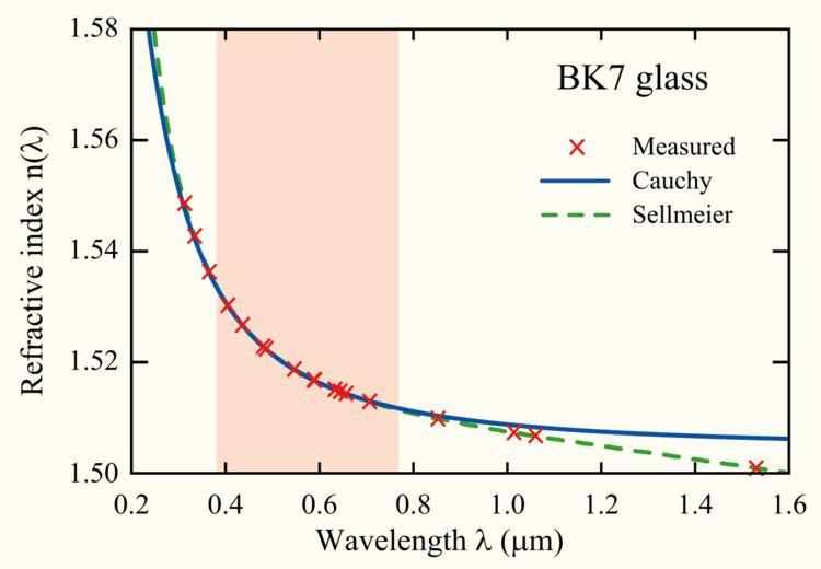 Cauchy's equation