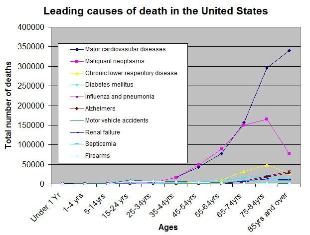 Cause of death List of causes of death by rate Wikipedia