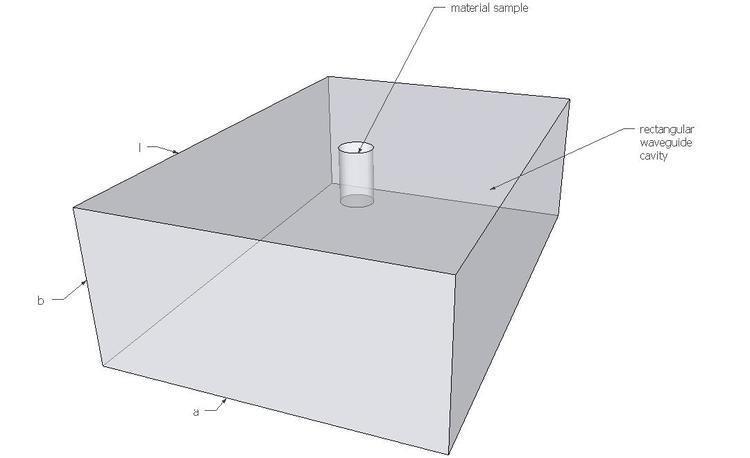 Cavity perturbation theory