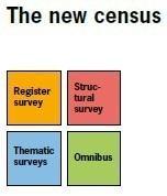 Census in Switzerland