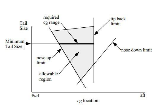 Center of gravity of an aircraft