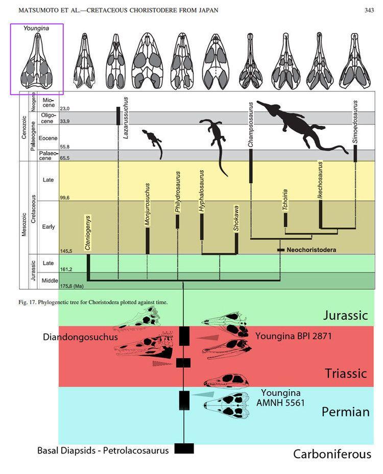 Choristodera httpspterosaurheresiesfileswordpresscom2014