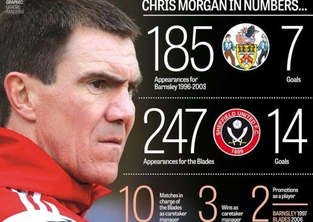 Chris Morgan (footballer) wwwyorkshirepostcoukwebimage173034481434005