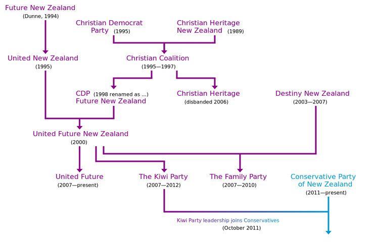Christian Democrat Party (New Zealand)
