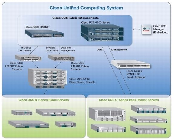 Cisco Unified Computing System - Alchetron, the free social