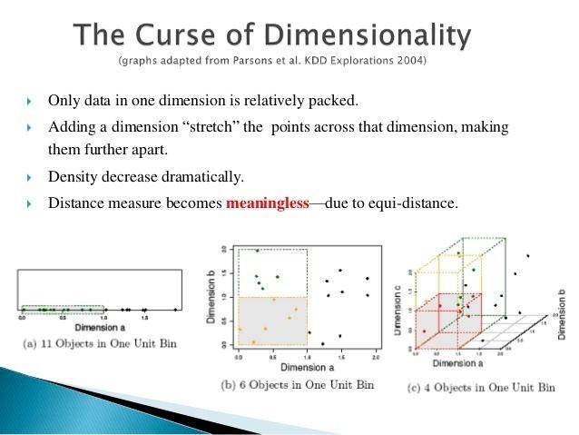 Clustering high-dimensional data httpsimageslidesharecdncomautomaticsubspacec