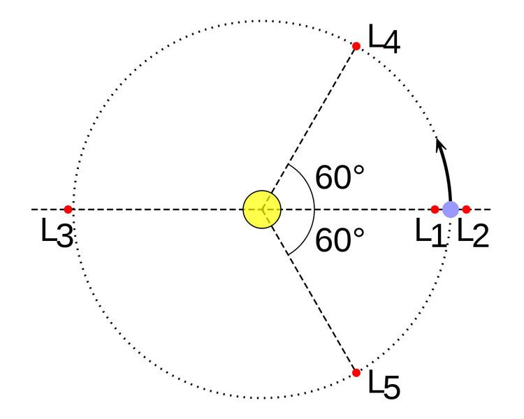 Co-orbital configuration
