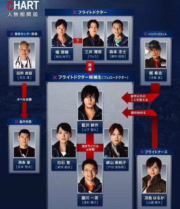Code Blue (Japanese TV series) - Alchetron, the free social