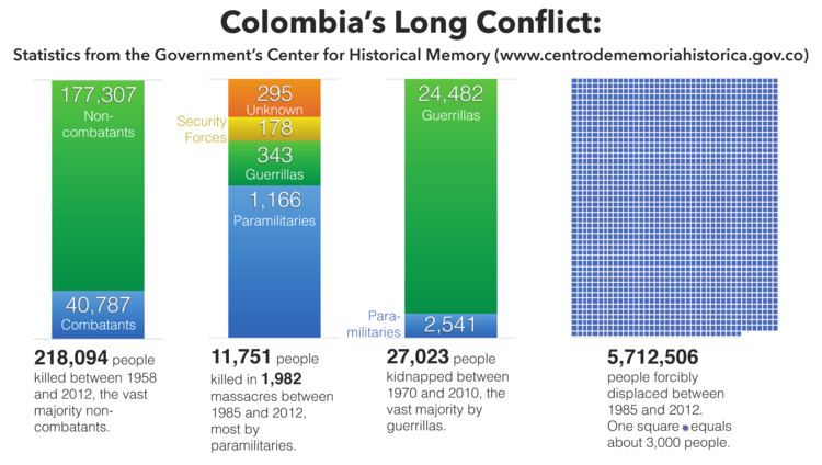 Colombian conflict Ending 50 Years of Conflict in Colombia A New Report from WOLA WOLA