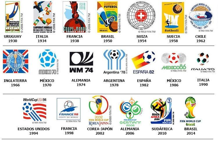 CONMEBOL History of the qualifiers Conmebolcom
