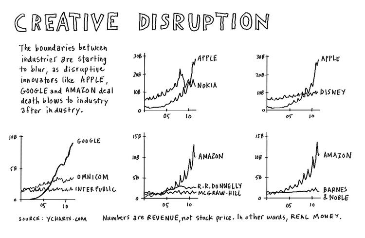 Creative Disruption Creative disruption The business environment is being disr Flickr