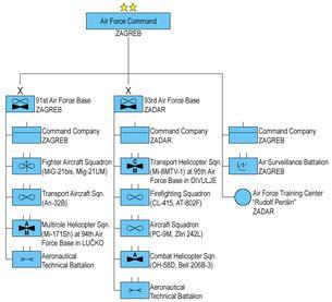 Croatian Air Force and Air Defence Croatian Air Force and Air Defence Wikipedia
