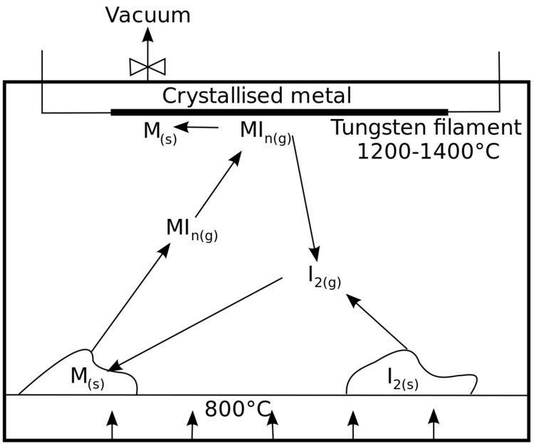 Crystal bar process
