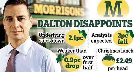 Dalton Philips Morrisons shakes up its senior team after a poor