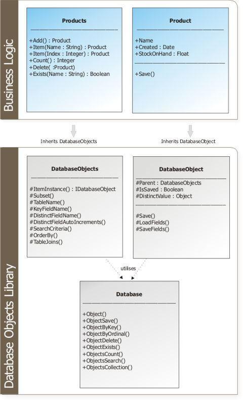 DatabaseObjects