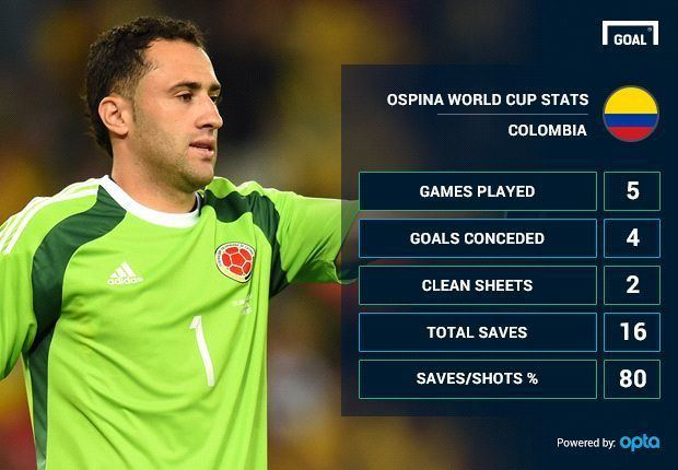 David Ospina Meet Arsenal39s next goalkeeper David Ospina Goalcom