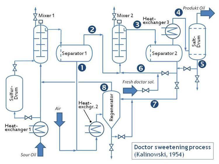 Doctor sweetening process