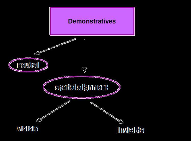 Dom language