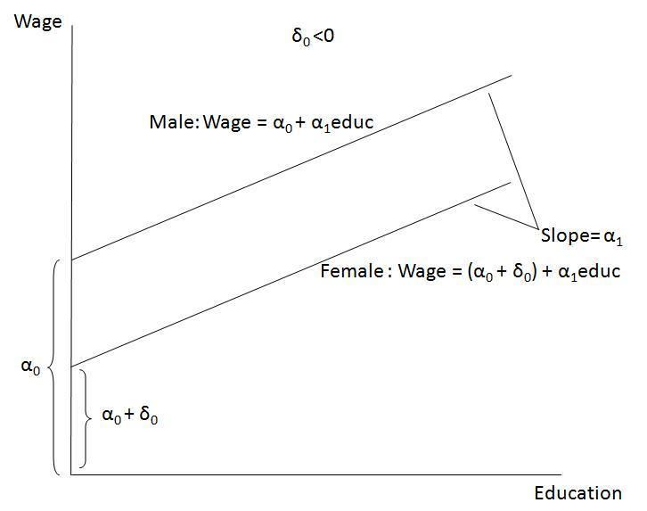 Dummy variable (statistics)