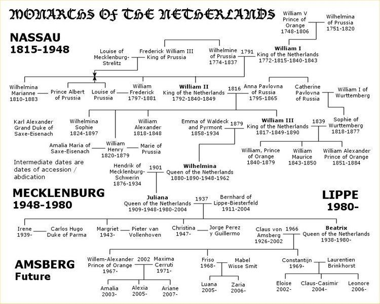 Dutch monarchs family tree