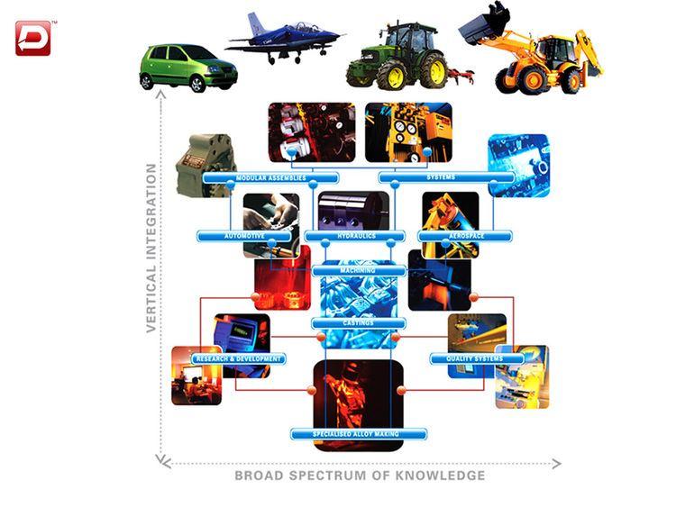 Dynamatic Technologies httpswwwdynamaticscomimagesverticallyinteg