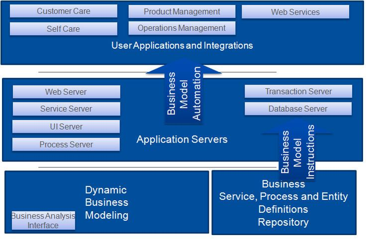 Dynamic Business Modeling