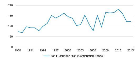 Earl F. Johnson Earl F Johnson High Continuation School Profile Hanford