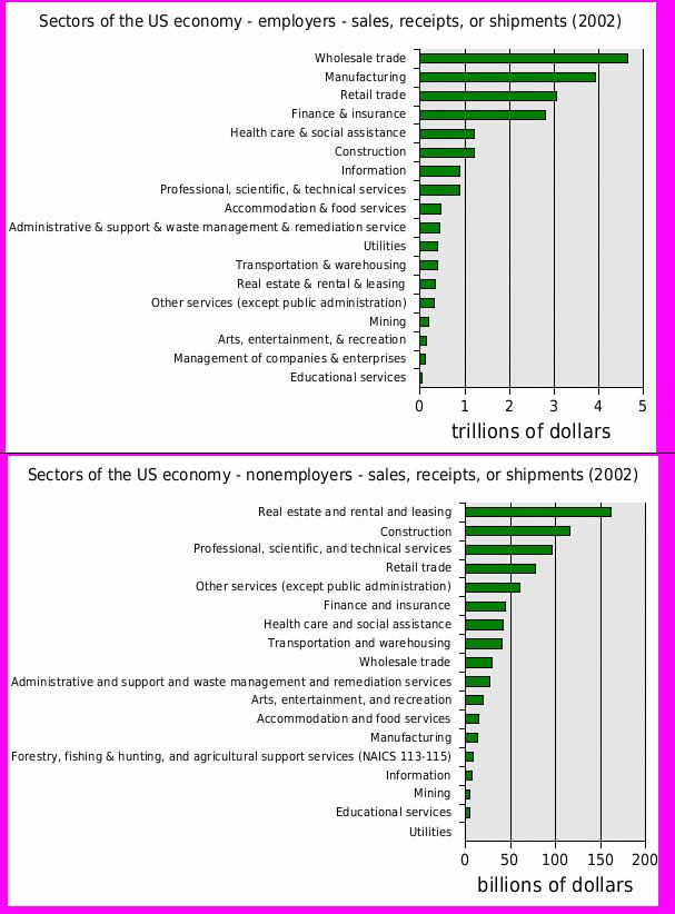 Economy of the United States by sector