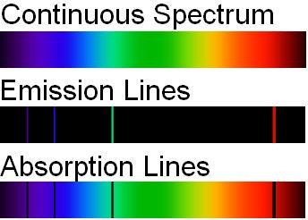 Einstein coefficients