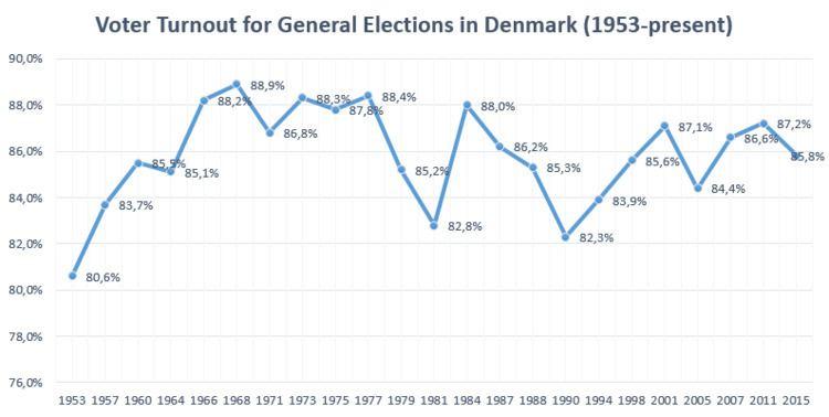 Elections in Denmark