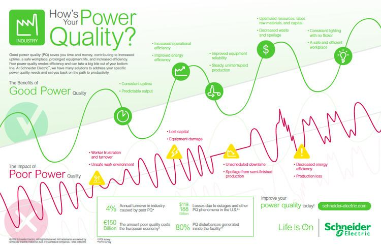 Electric power quality Why Poor Power Quality Costs Billions Annually and What Can Be Done