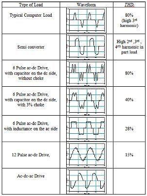 Electric power quality Electric Power Quality ie Total Harmonic Distortion Alteren