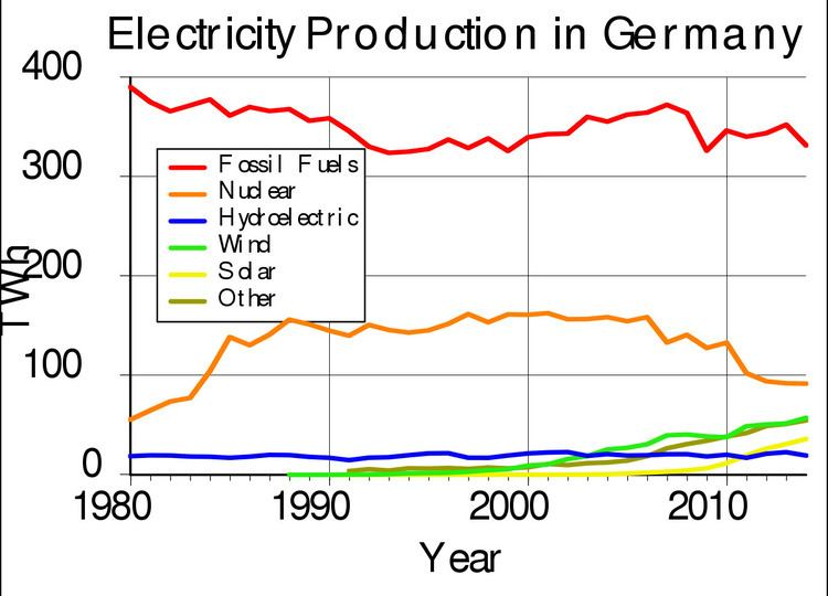 Electricity sector in Germany