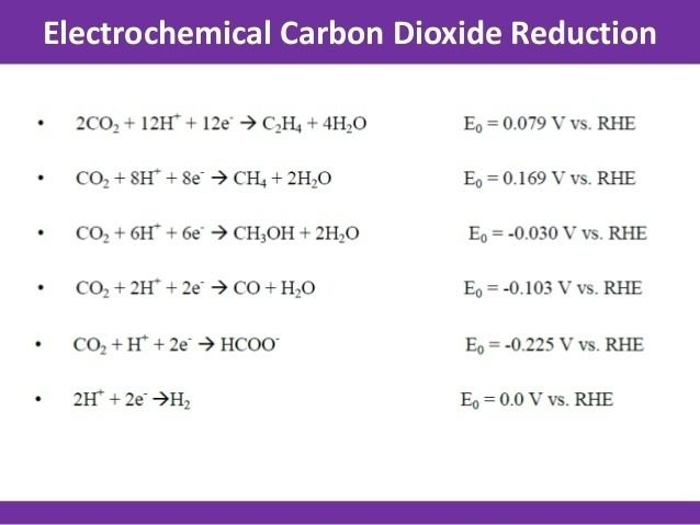 Electrochemical reduction of carbon dioxide httpsimageslidesharecdncomelectrochemicalred