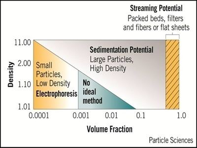 Electrokinetic phenomena An Overview of the Zeta Potential Part 2 Measurement American
