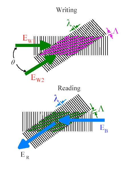 Electromagnetically induced grating