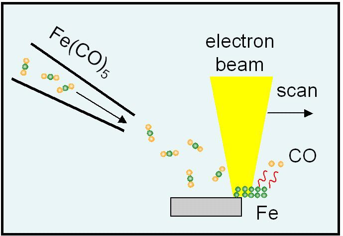 Electron beam-induced deposition